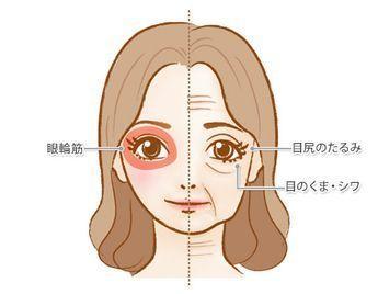 たるみやシワといった顔の老化の悩みに効果が期待できるとされているフェイシャルフィットネス。自分でできる方法や期待できる効果など、ドクター監修の記事で詳しく解説します。