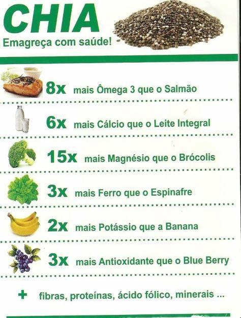 Chia = saúde