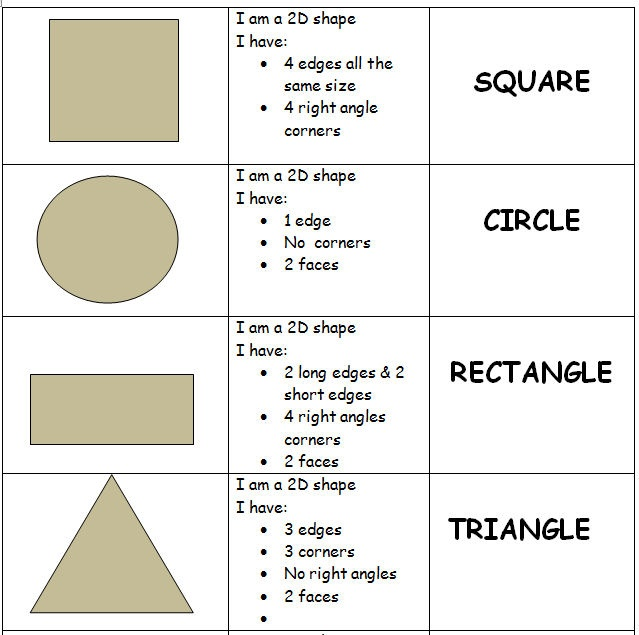 I intend to make these into separate cards so that my SEN pupils can match the 3 categories. My pupils do not need to know the differences between an isosceles triangle or an equilateral triangle - therefore this is very basic. But feel free to adapt it to your needs.