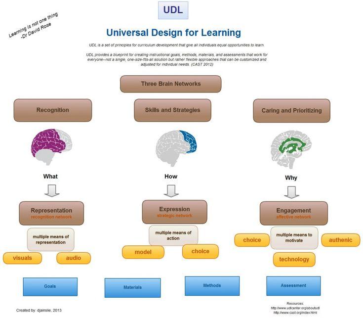 31 Besten Universal Design For Learning Bilder Auf Pinterest Lernen Lebenslauf Gestaltung Und