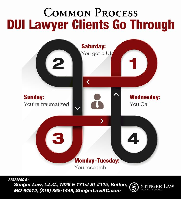 Common Things Kansas City DUI Lawyer Clients Experience - https://stingerlawkc.com/common-things-kansas-city-dui-lawyer-clients-experience/