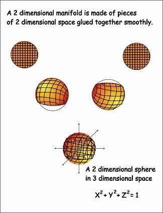 15 best geekage images on pinterest algebraic geometry ha ha and poincare conjecture ccuart Gallery