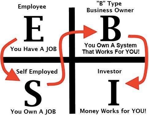 "Rich Dad, Poor Dad: Robert Kiyosaki - I always see myself in the ""I"" category. Someone once told me I wasn't rich enough."