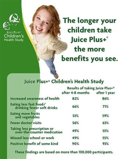 Fabulous results for your children and ourselves with Juice Plus. You want to find out more, visit my website @ http://juliemillan.juiceplus.com