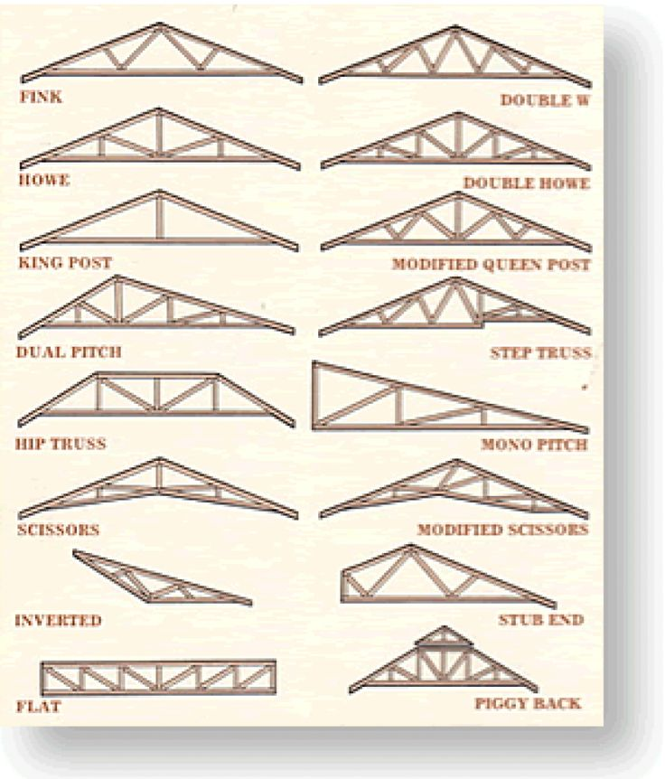1000 images about trusses on pinterest exterior siding for Building a shed style roof