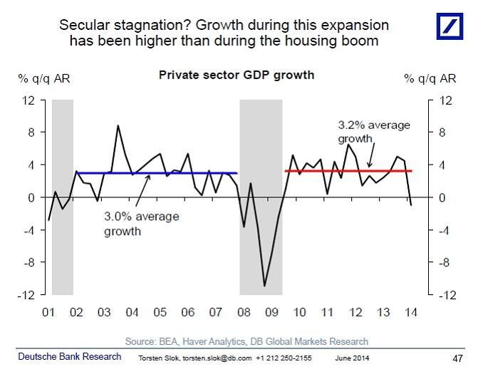 Growth during this expansion has been higher than during the housing boom