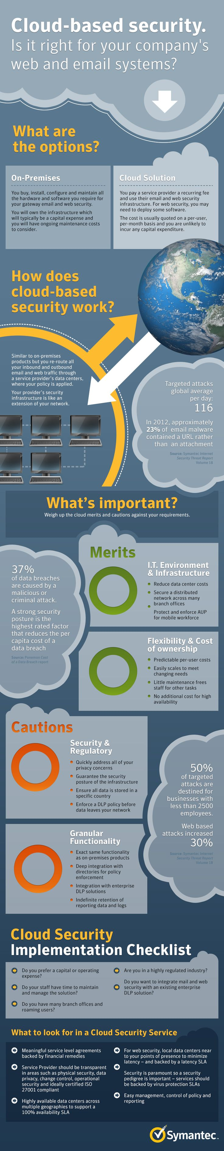 This infographic discusses web and email security and the options available. You can choose between an on premises solutions or a cloud solution. It discusses how cloud-based security works, the merits and flexibility and cost of ownership as well as some cautions.