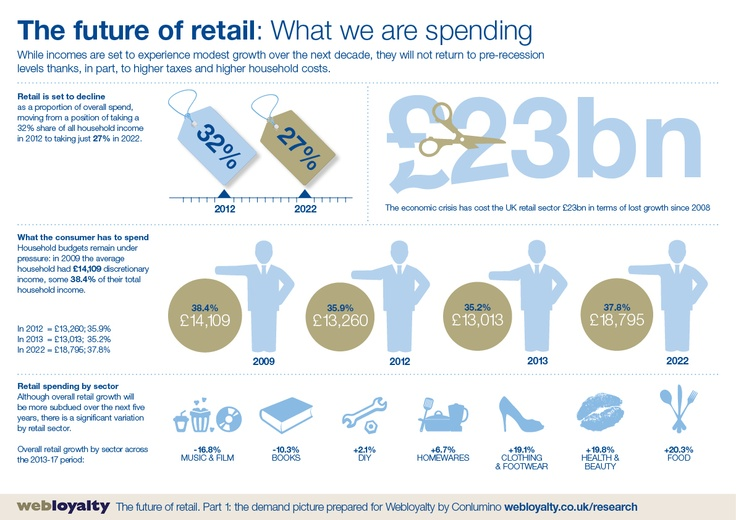 This is from The Future of Retail, a research report from Webloyalty. You can view the research here: www.webloyalty.co.uk/research