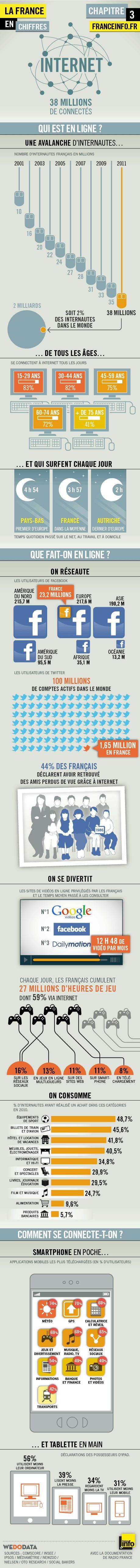 Internet en France