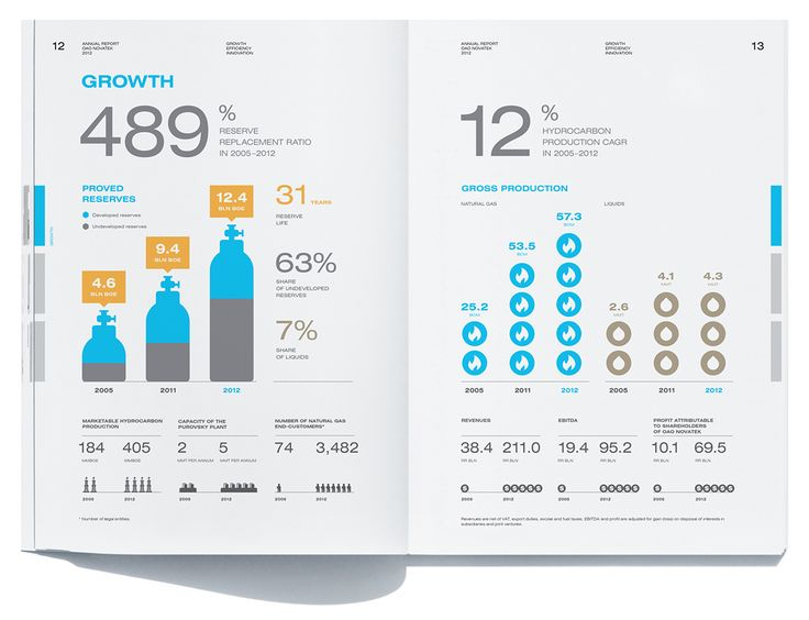 Best Annual Report Design Images On   Annual Report