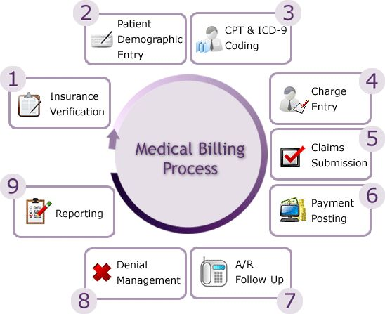63 best Medical Billing images on Pinterest Medical billing - medical claim form