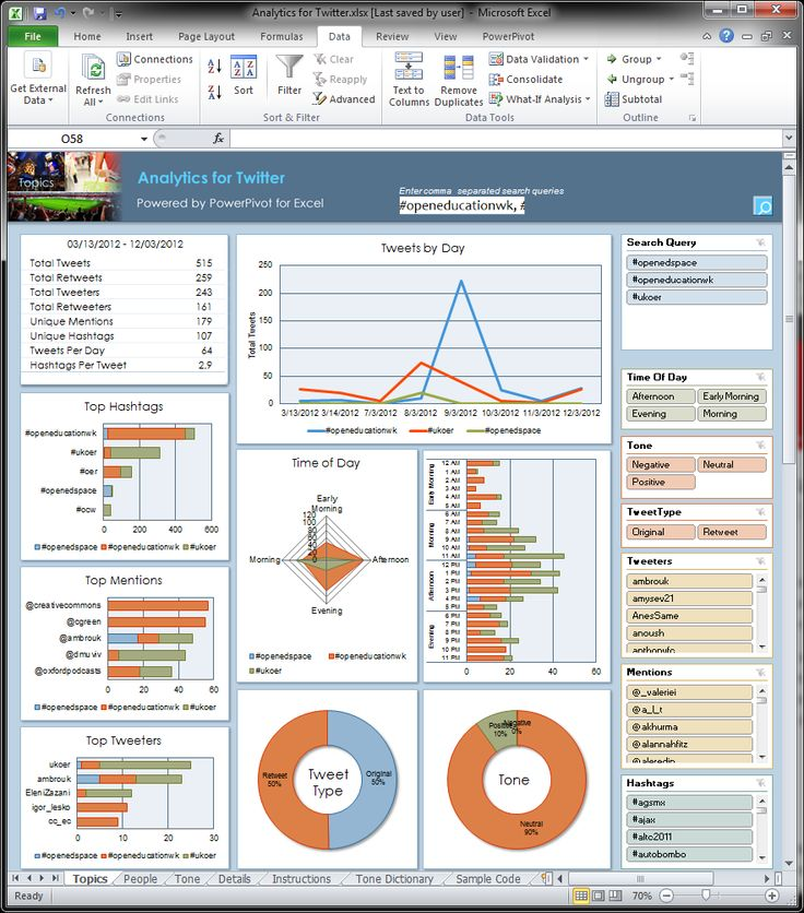 Best 25+ Excel Dashboard Templates Ideas On Pinterest | Dashboard