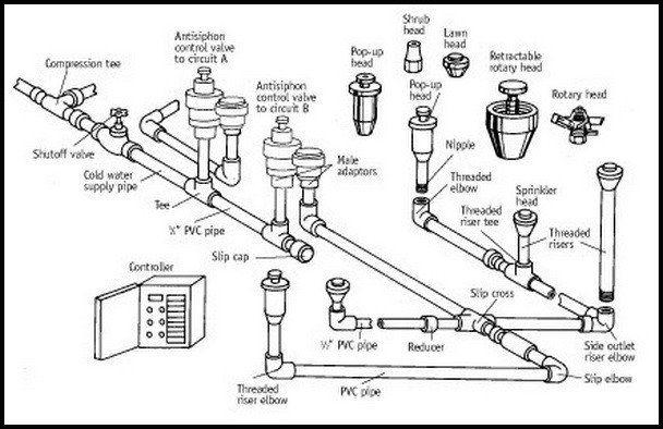 Home Lawn Water Sprinkler Irrigation System Problems | Sprinkler