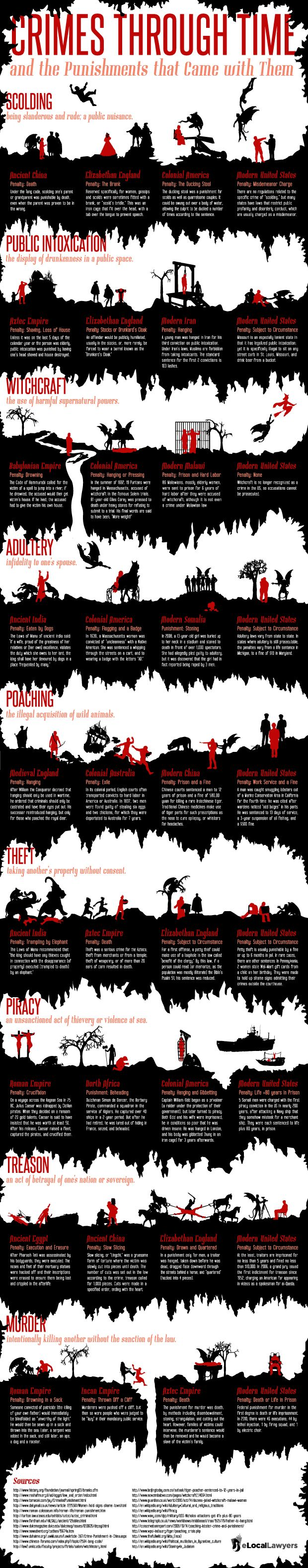 Crimes Through Time Infographic