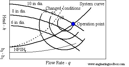 System and pump performance curves explained by The Engineering Toolbox