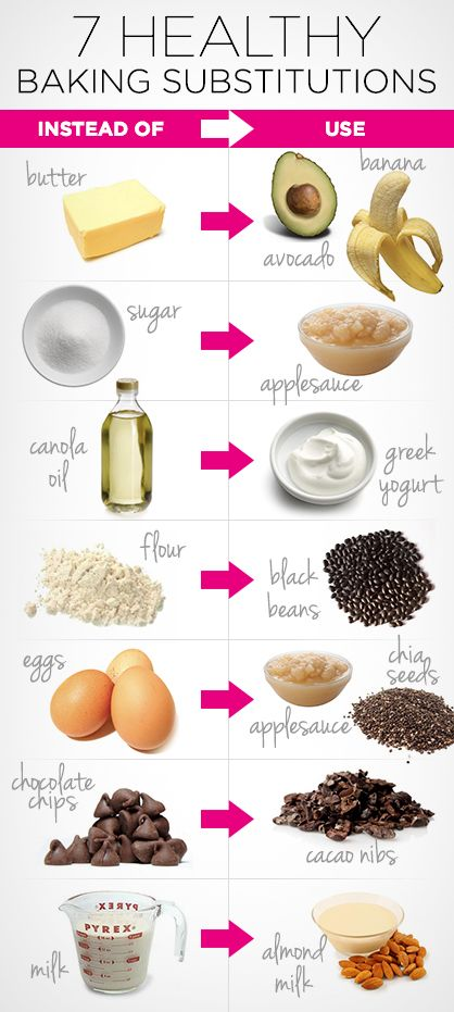 7 Healthy Baking Substitutes - some interesting bits on here. Will try to remember to try them!!