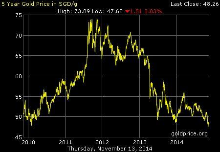 http://goldprice.org/spot-gold.html