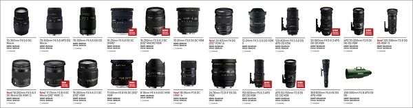 What is a Zoom Lens? And why and when to choose a Zoom Lens?