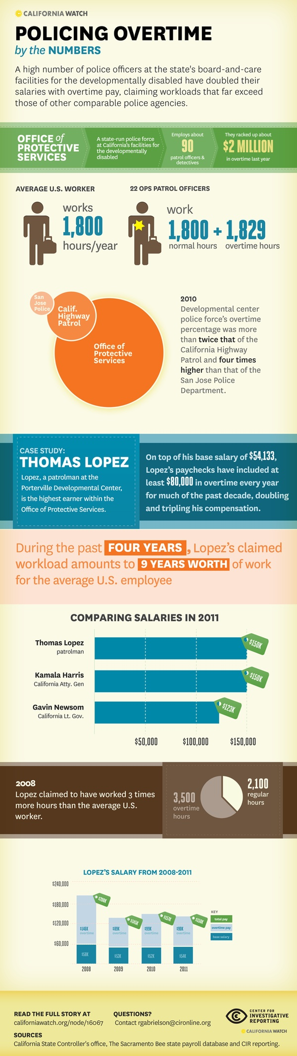 best ideas about police officer salary police infographic how does a police officer double his salary in a year california