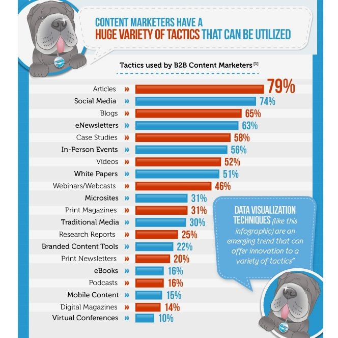 198 best Content Marketing images on Pinterest Inbound marketing - content marketing plans