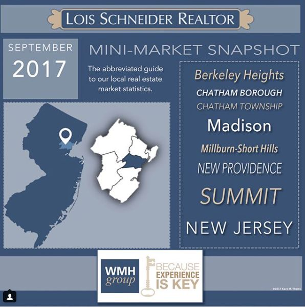 THE WMH GROUP - INSTAGRAM RECAP OCTOBER 2017, WMH Group, Lois Schneider Realtor, 431 Springfield Avenue, Summit, NJ, 07901, Summit NJ Real Estate, Move to New Jersey, 908.376.9065, wmhgroup@lsrnj.com, thewmhgroup.com, Mini-Market Snapshot, September 2017, Local Market Information