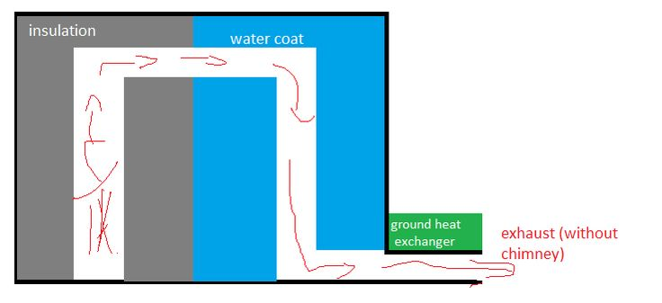 rocket stove for water floor heater (rocket mass heater forum at permies)