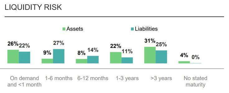 Sberbank Credit Rating