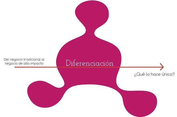 diferenciación business life