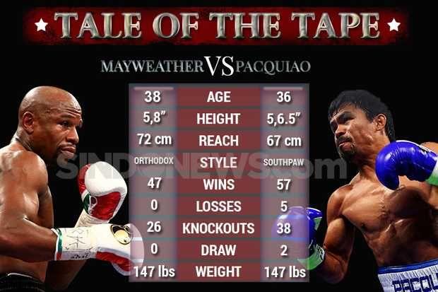 Mampukah Pac Man Menelan The Money? http://sin.do/eDff  #MannyPacquiao #FloydMayweather #FloydMayweatherJr #Boxer #Boxing #FightOfTheCentury