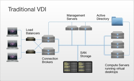 hyper 7 diagram citrix systems vdi in a box  how it works it works  citrix systems vdi in a box  how it works it works