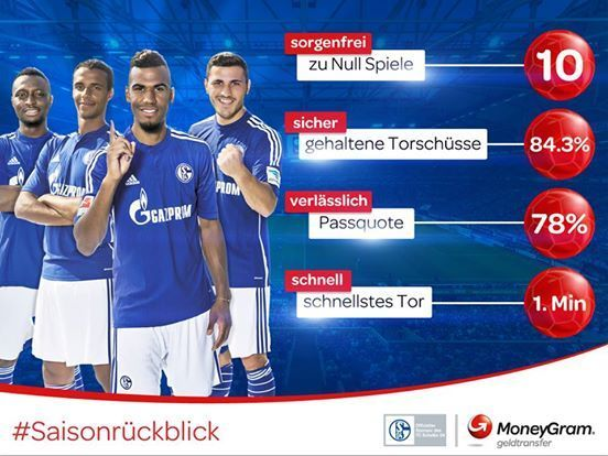 End of Season review for Schalke 04. Including Bundesliga statistics that are relevant to the MoneyGram brand.