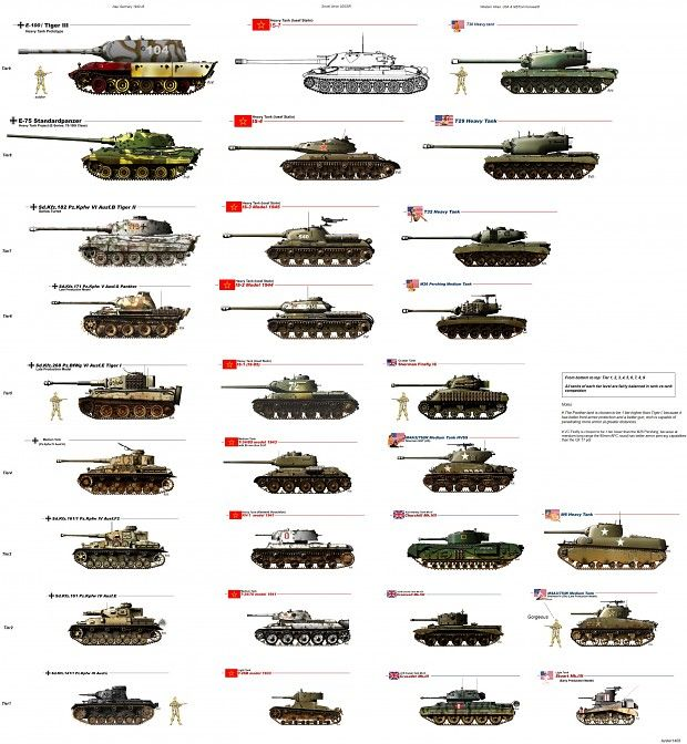Comparison of tanks used by USA, Russia and Germany