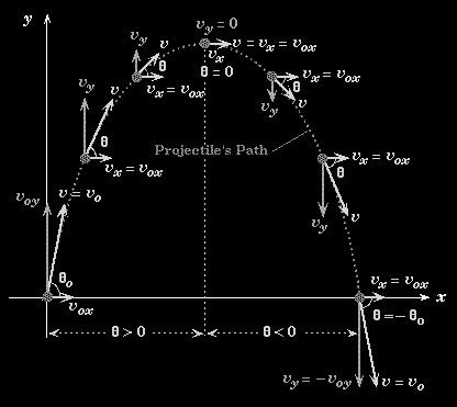Projectile Path | - Equations, Calculus - | Pinterest | Paths