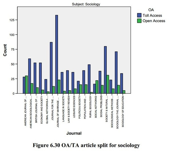 Open Access increases citation? A brief overview of two reports | Open Science