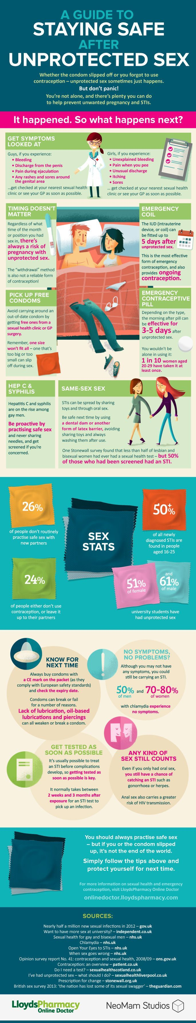 Unprotected Sex Facts 56