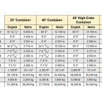 shipping container dimensions and weights