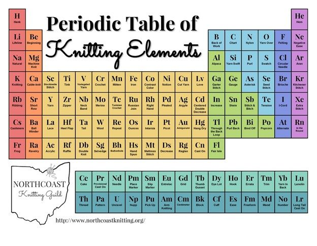 Periodic Table of Knitting Elements by Northcoast Knitting Guild in Cleveland, Ohio, USA