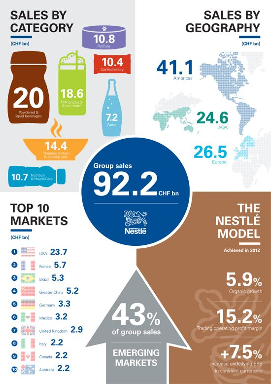 sales report of nescafe The marketing mix of nescafe shows that nescafe is a strong product with global appeal in order to encourage sales.