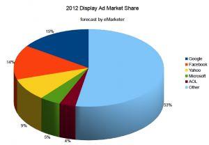 EMarketer: Google + Facebook Display Share To Climb 23% By 2014Digital Marketing, Marketing Community, Online Marketing International