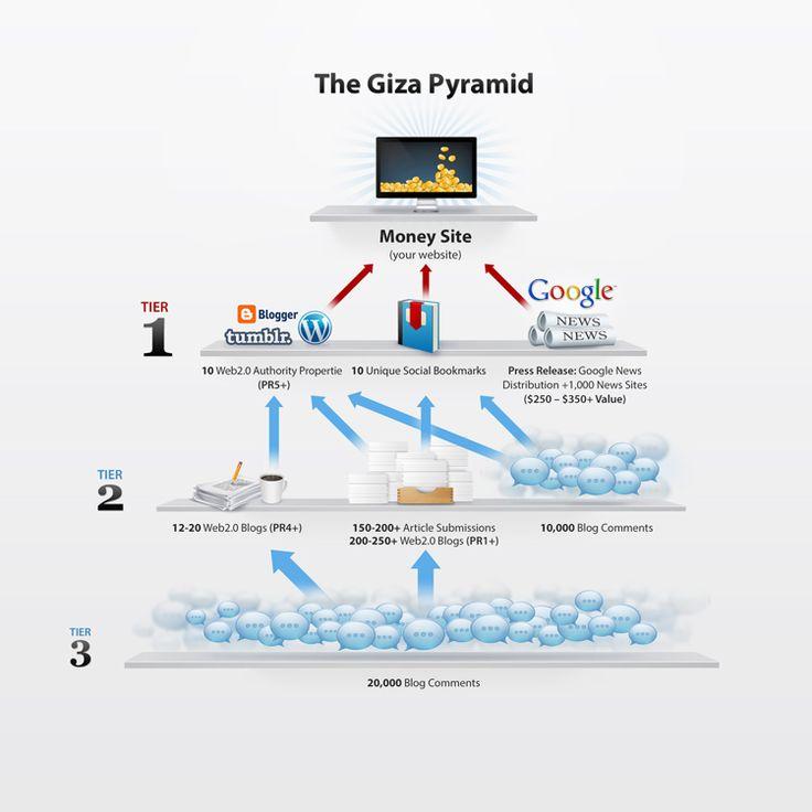 piramide backlinks