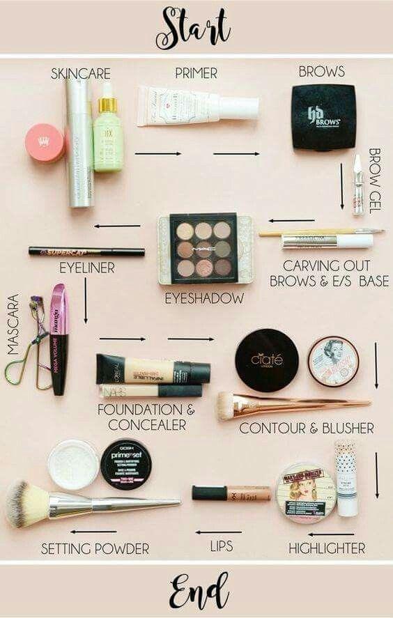 Die Reihenfolge der Makeup-Anwendung #anwendung #…