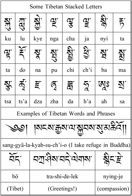 The Tibetian Alphabet: Stacked Letters and Examples