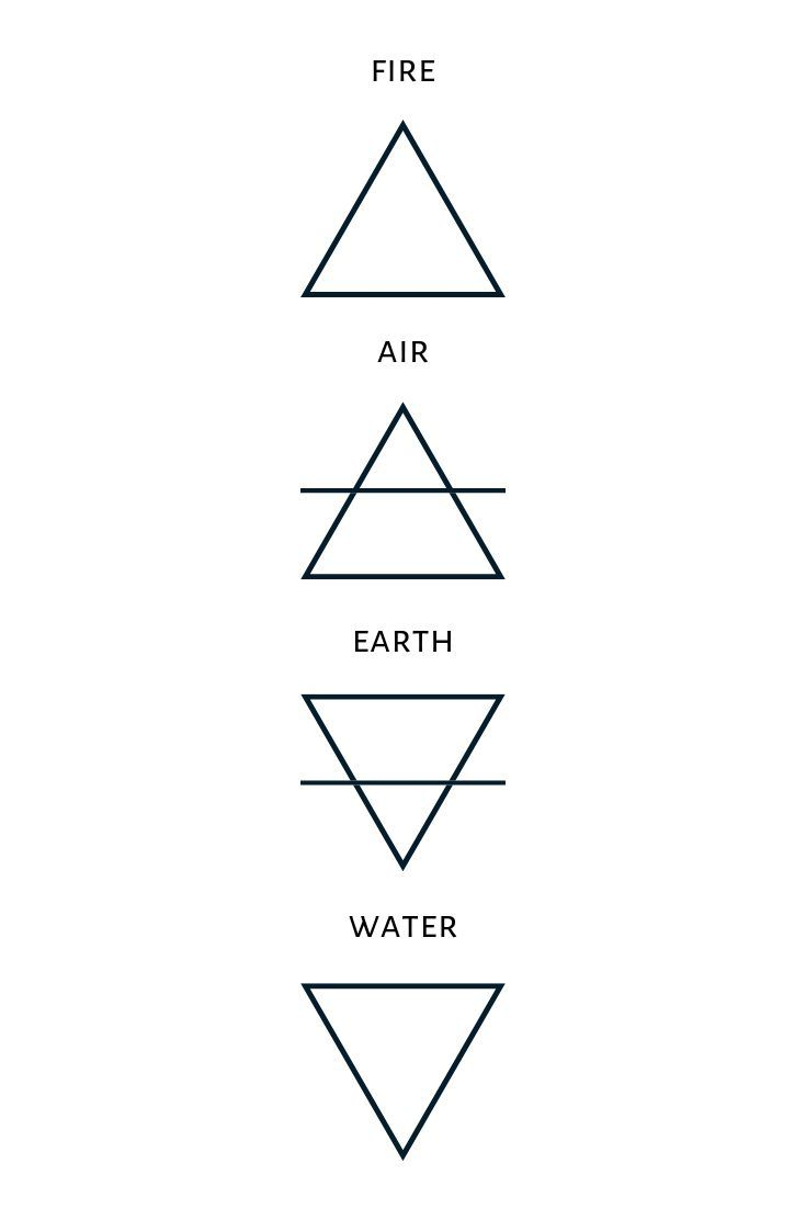 What does the earth symbol represent? The basic elements ...