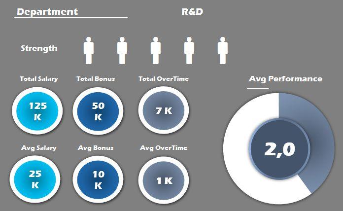 53 best Excel Dashboards images on Pinterest Dashboards, Kpi - hr report