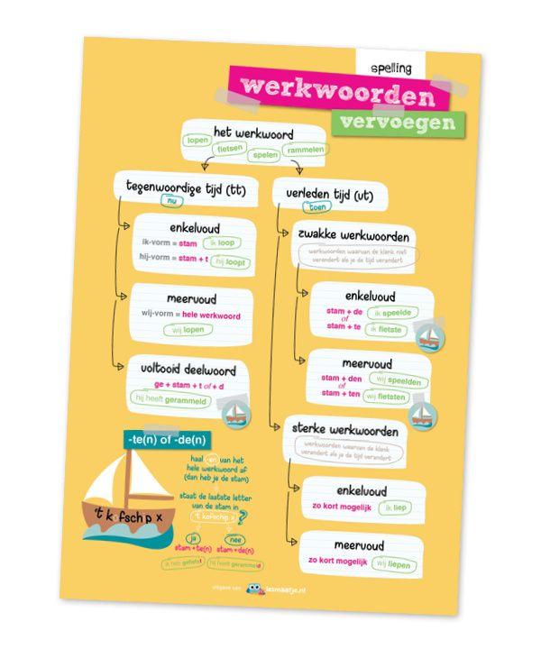 Set educatieve posters, taal