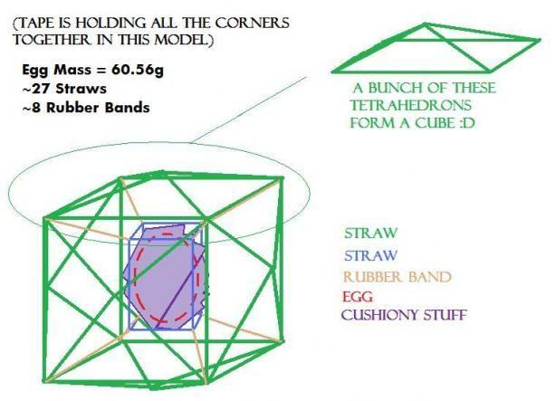 b816832c77b08d238640b3b9729afc10 stem projects science projects 101 best egg drop ideas images on pinterest egg drop project, stem
