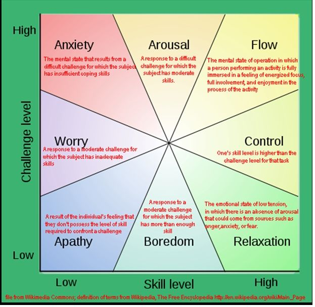 flow the psychology of optimal experience by mihaly csikszentmihalyi pdf