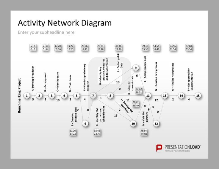 17 best images about quality management on pinterest for Activity network diagram template