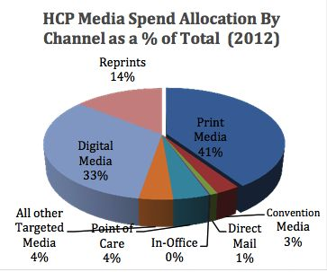 """According to Compas, Inc. while pharma marketing budgets have remained steady, since 2010 the media mix has shifted toward more digital and targeted media. There are many reasons for this shift, including the decrease in sales force and increased adoption of new technology."""""""