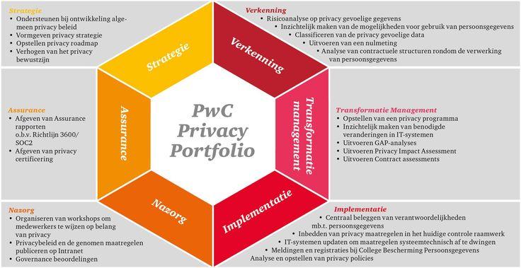 Het brede Privacy Portfolio van PwC